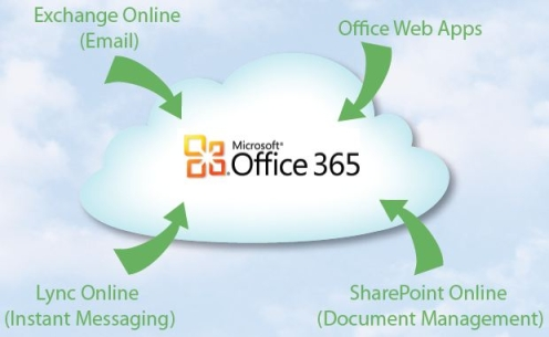 to migrate to the cloud  Office 365 Cloud Logo