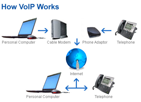 voip why should nonprofits care community it innovators. Black Bedroom Furniture Sets. Home Design Ideas