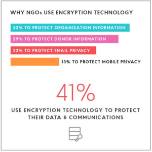 What is Encryption for Nonprofits?