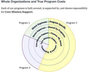 Nonprofit Overhead